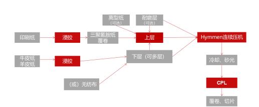 全产链·创未来丨揭秘霍尔茨CPL材料5大核心优势